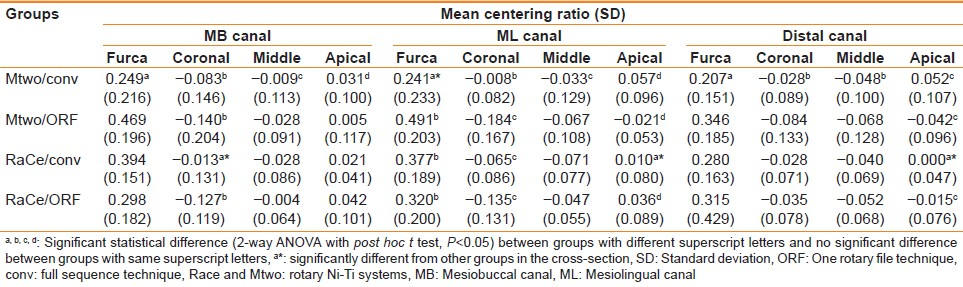 Table 1: Mean centering ratio values of different sections of canals and SD in mesiodistal direction