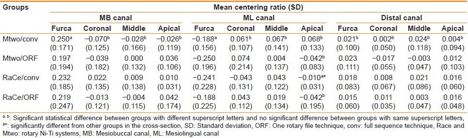 Table 2: Mean centering ratio values of different sections of canals and SD in buccolingual direction