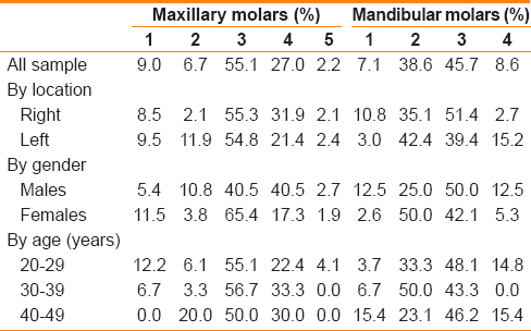 Root and root canal morphology of third molars in a