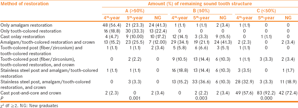 Table 3: Frequency and percentage of respondents selecting different restorative methods of endodontically treated posterior with different amounts of remaining sound tooth structure compared with level of education (4<sup>th</sup>-year, 5<sup>th</sup>-year, and new graduates)