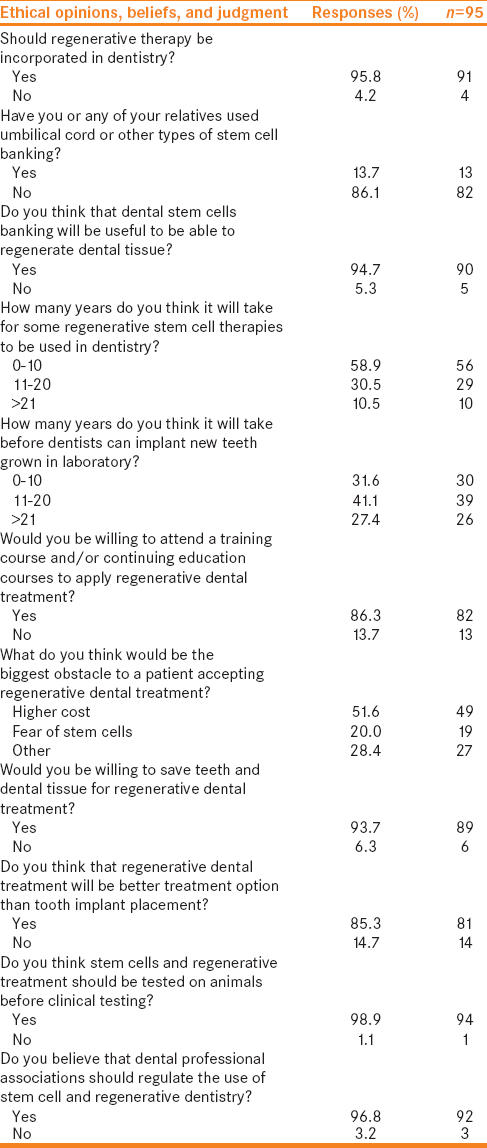 Table 2: Ethical opinions, beliefs, and judgments of Saudi endodontic residents