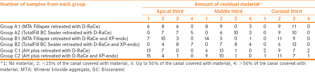 Table 2: Distribution of samples according to the amount of residual material in the apical, middle, and coronal parts of the canals