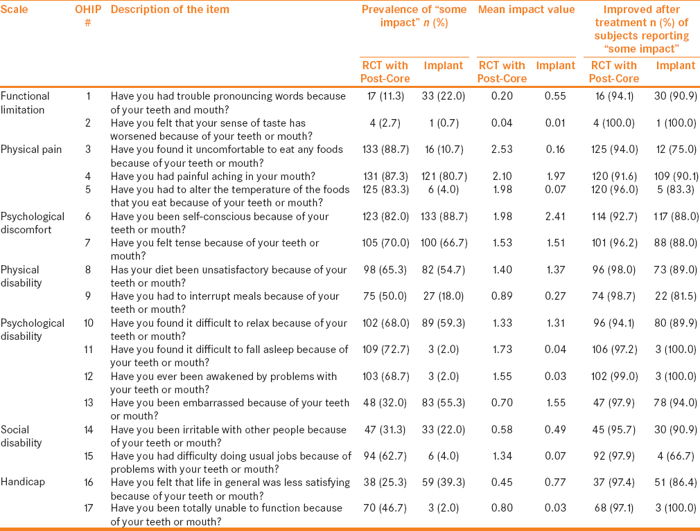 "Table 4: Distribution of oral health impact profile (OHIP) variables including prevalence of ""some impact"", mean ""impact value"" and percentage of improvement after treatment among both restoration groups"