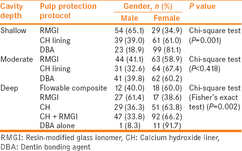 Table 3: Association between pulp protection protocol and gender