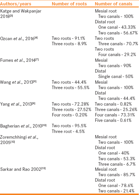 Table 2: The selected studies with respect to number of roots and canals