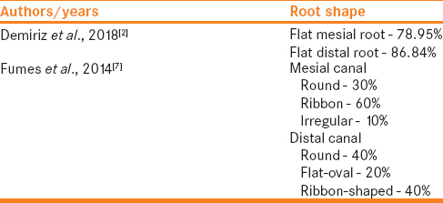 Table 4: Selected studies based on root shape