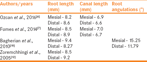Table 5: Studies showing the root length, canal length, and angulations
