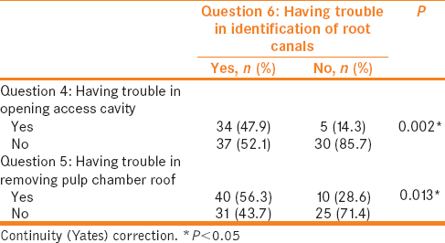 Table 4: Correlation between answers regarding difficulty of opening access cavity, removing pulp chamber roof, and identification of root canals