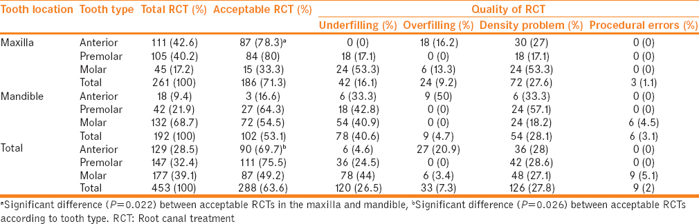Table 3: Quality of root canal treatments according to tooth type and location