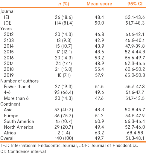 Table 1: The abstract reporting characteristics of 140 randomized clinical trials published in the two leading endodontic journals