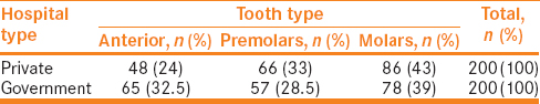 Table 1: Number and type of teeth assessed in private and government hospitals