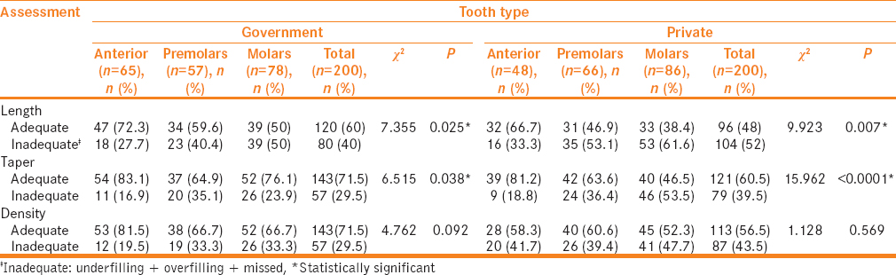 Table 2: Association between tooth type and assessment of length, density, and taper of root canal filling of teeth by endodontic treatment in government and private hospitals