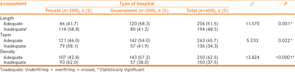 Table 3: Comparison between private and government hospitals with relation to the assessment of length root, density, and tapering of root canal filling of teeth using endodontic treatment