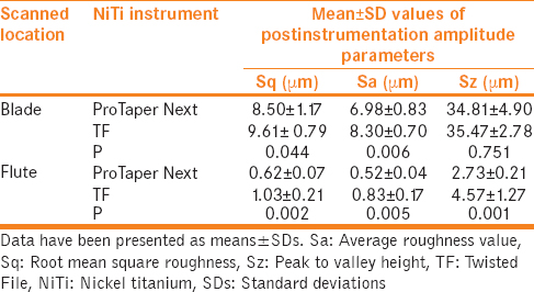 Table 2: The quantitative analysis of surface roughness parameters (average roughness value, root mean square roughness, and peak to valley height) ProTaper Next and Twisted File nickel-titanium instruments' cutting blade and flute after root canal instrumentation