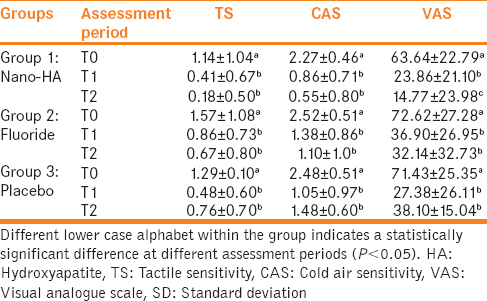Table 1: Mean tactile sensitivity, cold air sensitivity and visual analogue scale test scores of the groups